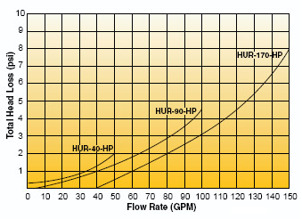 Hurricane Filter Chart