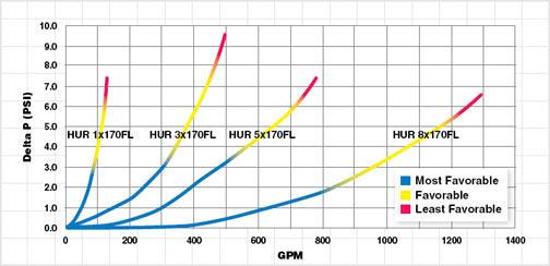Harmsco Swingbolt chart
