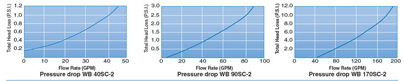 Water Better Chart