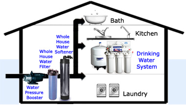 whole house detail with PUMP md all in one whole house flow base water pressure boosting pump, 3 4 home water pump diagram at aneh.co