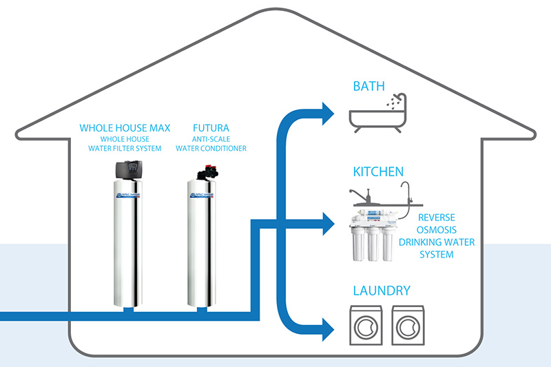 Futura 10 Water Softener