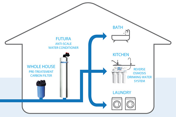 House water systems