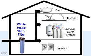 Image Result For Inline Whole House Water Filter