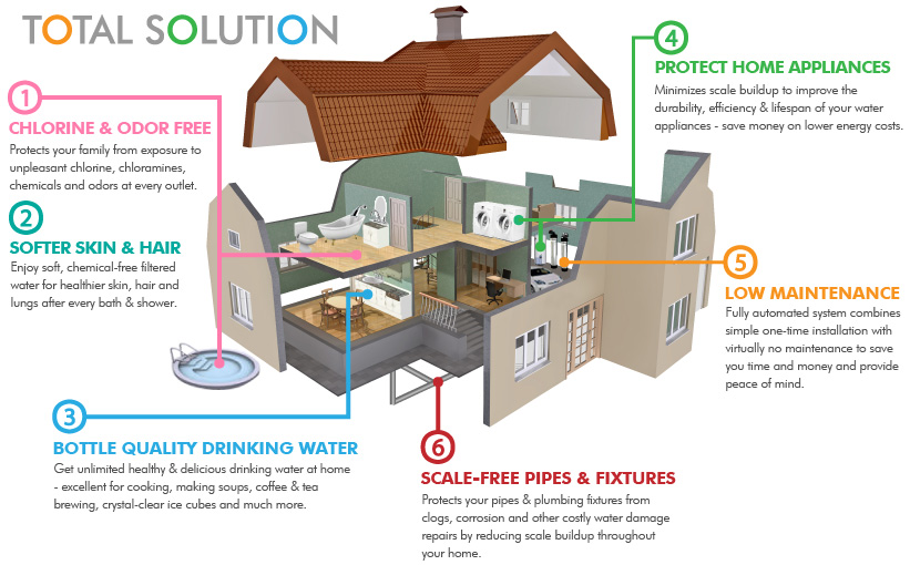 Total Solution Whole House Water Purification Systems