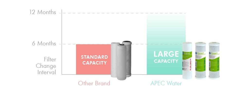 Apec Water Usa Top Tier Ph Alkaline Calcium Mineral 6