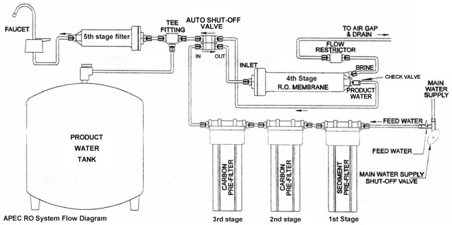 troubleshoot info for apec reverse osmosis water filters systems  diagram of water check valve #10
