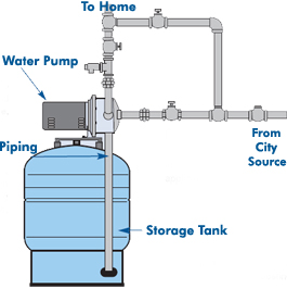 Image result for water pressure tank