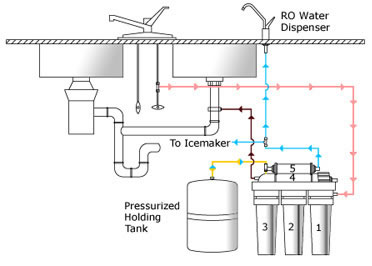 Reverse Osmosis System Diagram