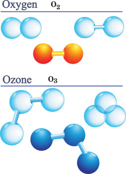 Water Quality Information Does Ozone Treatment Remove