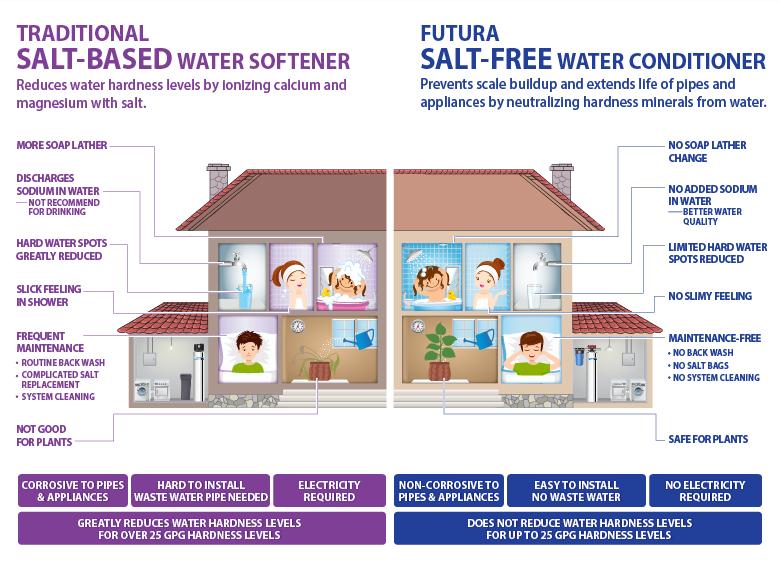 water softener hardness level