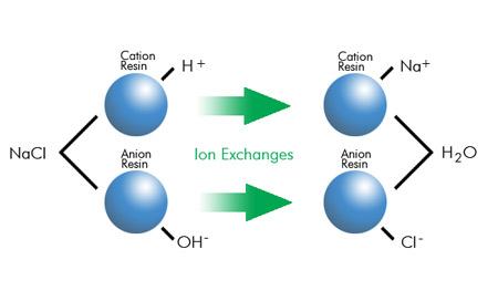 hydrogen ion
