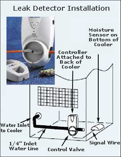 Water Leak Detector For Reverse Osmosis Water Cooler