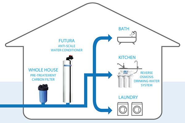 Anti Scale Water Conditioner Water Softener Alternative