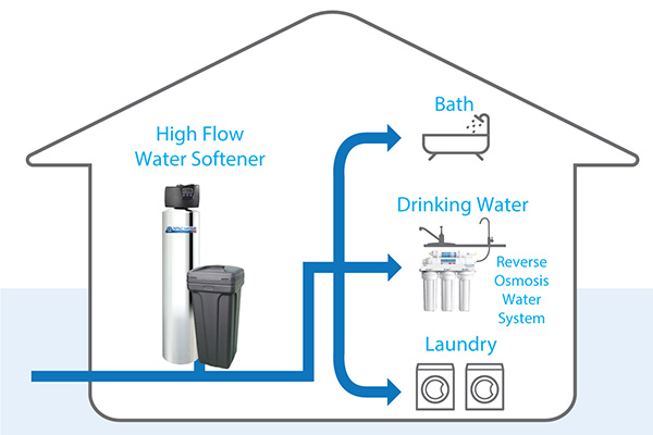 sample whole house water treatment setup: