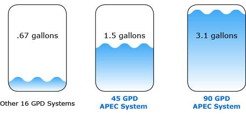 RO membrane water filled